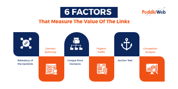 6 Factors That Measure The Value Of The Links